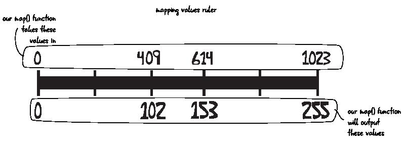 Chapter 6: Analog input   Arduino to Go
