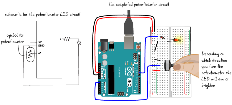 chapter 6 potentiometer circuit step by step arduino to gowe will start with a basic circuit where the anode of an led is attached through a 220 ohm resistor to the arduino and the cathode is attached to ground