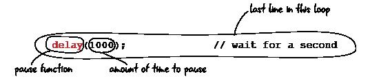 ch3-code-delay-line4-01