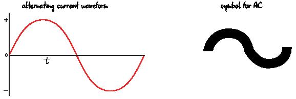 ch4-ac-symbol-wavefor-01
