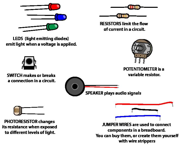 intro-leds-resistors-etc-01